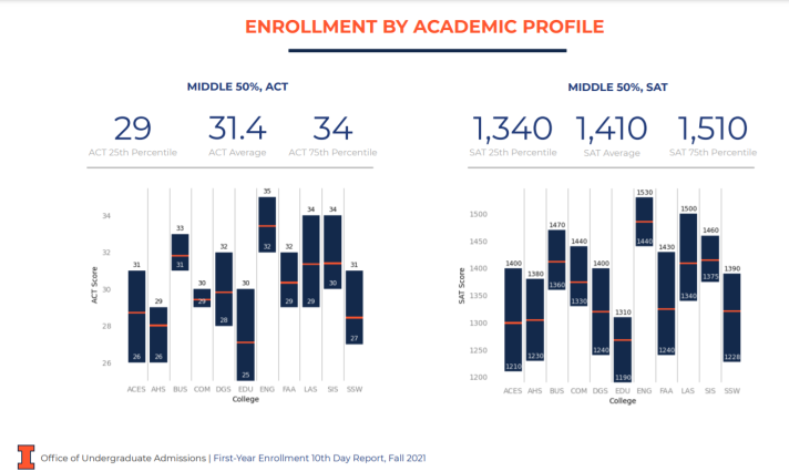 image showing the districution of middle 50 percentile SAT and ACT scores for various University of Illinois Urbana-Champaign colleges.